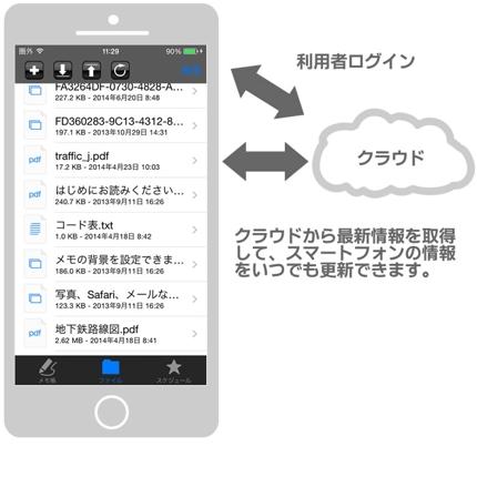 iPhoneアプリ開発〜ちょっと複雑なアプリ