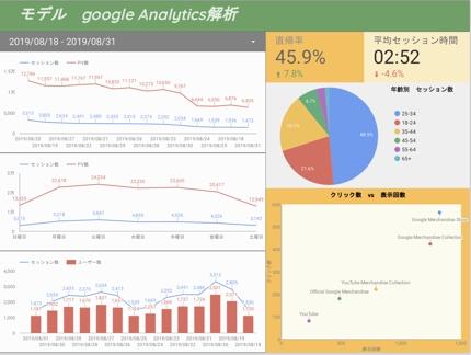 現役ITコンサルが、WEBのアクセス数の傾向〜売上管理の解析いたします!