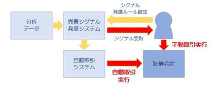 株式自動取引プログラム
