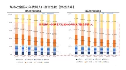 市場調査(国内・海外)