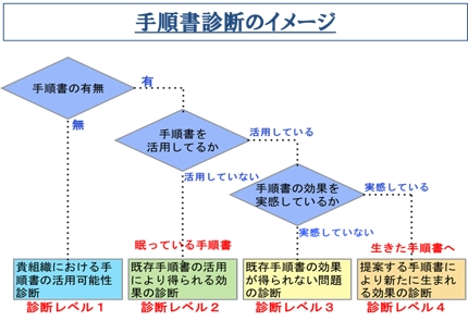 現状の手順書の問題点を見える化し使い易い手順書への移行をサポートします