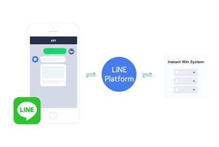 LINEのMessaging APIを使った即時抽選プログラム