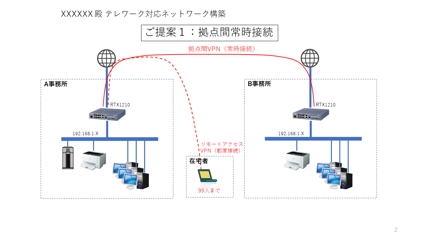 テレワーク対応VPNネットワーク構築