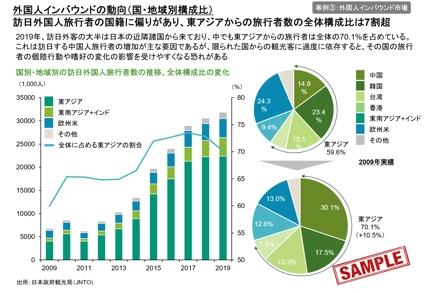 日本国内・東南アジアの市場調査・ビジネスレポートの作成