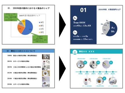 パワーポイント資料(中国語(繁・簡)⇔日本語 翻訳込み)を作成いたします。