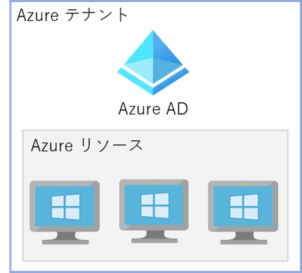 AzureにWindows Serverを構築します