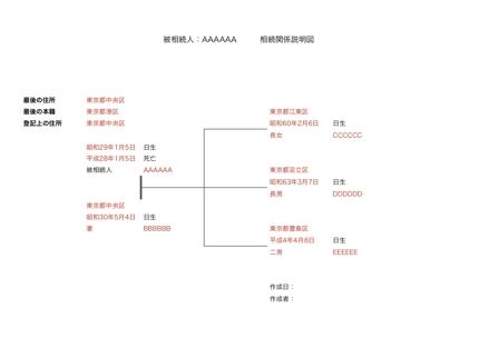 【最短当日納品可能】相続関係説明図を作成します!
