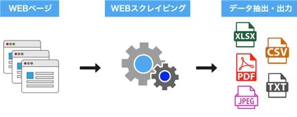 任意のwebサイトからあなたが欲しい情報を自動で収集するプログラムの作成