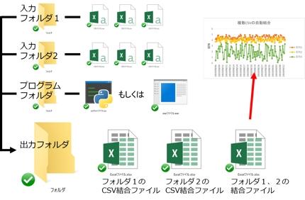 CSVグラフ化ソフト(JPG出力、Excel出力、大容量ファイル対応、高速処理)