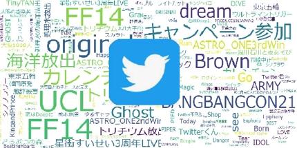 ご希望のワードがTwitterトレンドにランクインしたかをレポートします