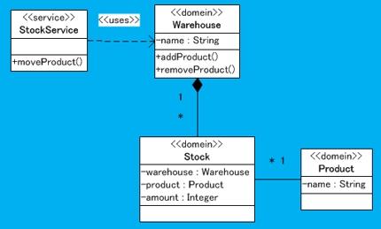オブジェクト指向・ドメイン駆動設計をサポートします