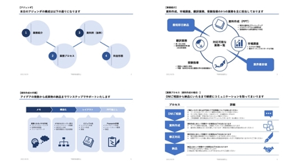 パワーポイントで資料作成(研究資料、営業資料、提案資料ほか)