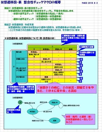 状態遷移図・表の整合性チェックが自動でできます