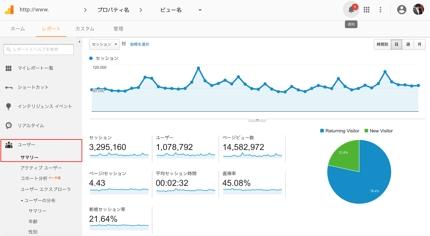 簡易 GoogleAnalytics 分析レポート制作