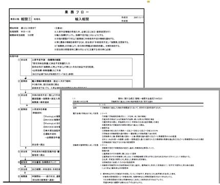 中国の法律法規ポイント翻訳・通関処理フローサンプル