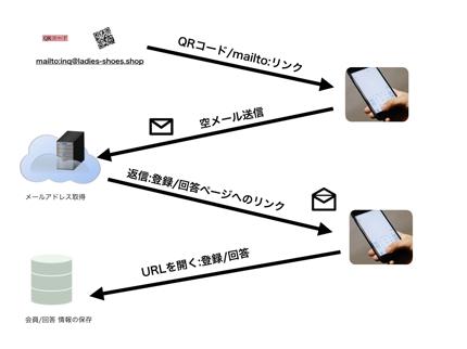 空メールオプトインシステム