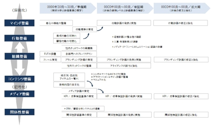 ブランディング・プロジェクト・マネジメント