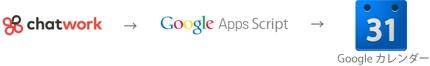 chatwork一斉送信プログラム【GoogleAppsScript】
