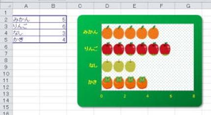 エクセルで、データ作りします!SUM関数、IF関数、簡単なグラフ作りなど