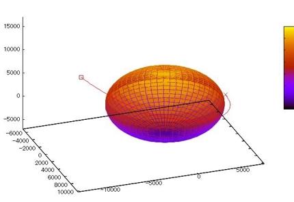 C++で数値シミュレーション(関数コード作成など小さな依頼から対応)