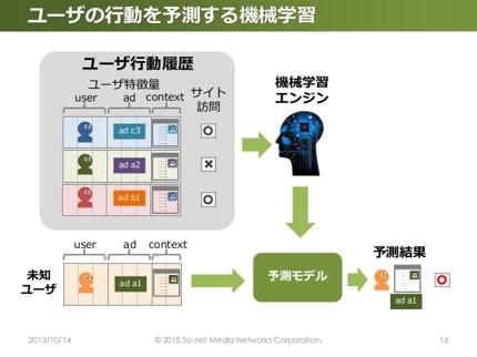 機械学習エンジンを構築して御社のAI化を促進させるきっかけを作ります。