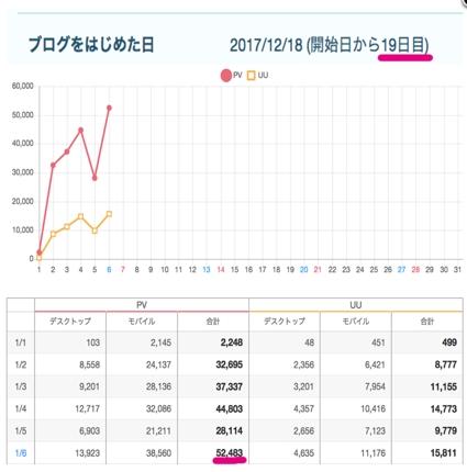たった19日で月100万PVのブログ作成法教えます!