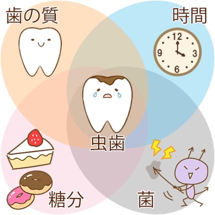 歯科衛生士による歯科医療の記事
