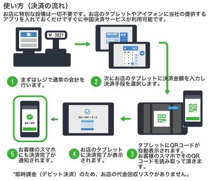QR コード決済モックアプリ(ios)