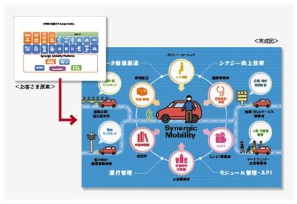 グラフ・概念図・フローのインフォグラフィック(フラットデザイン)