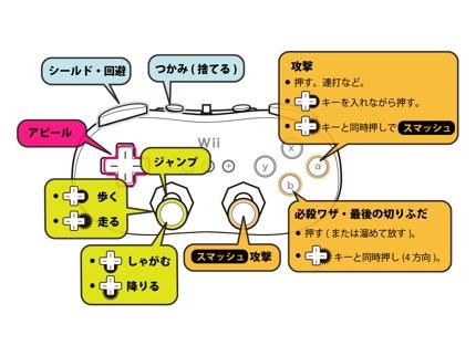 テクニカルイラスト(取扱説明書、マニュアル用イラスト)