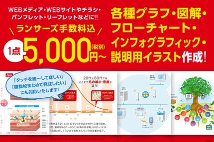 手数料込5,000円で、グラフ・図解・フローチャート・説明用イラストなどを作成!