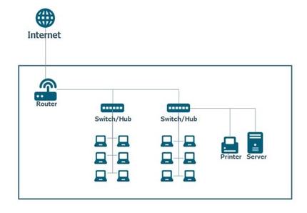 小規模のネットワーク構築