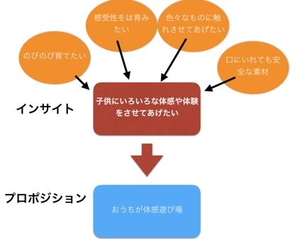 メーカー様商品企画のコンセプトメイキングコンサルタント