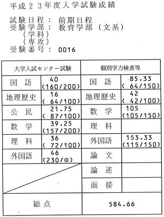 京都大学の英作文の添削を請け負います。