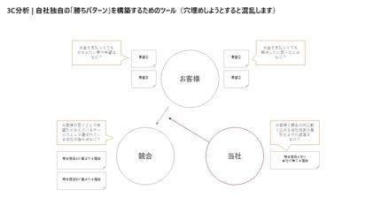 3C分析用PPT