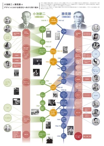 デザイン史に関するダイアグラム