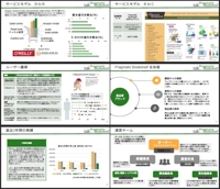 ビジネス資料作成(市場調査・統計分析・リストアップ・役員報告書など)