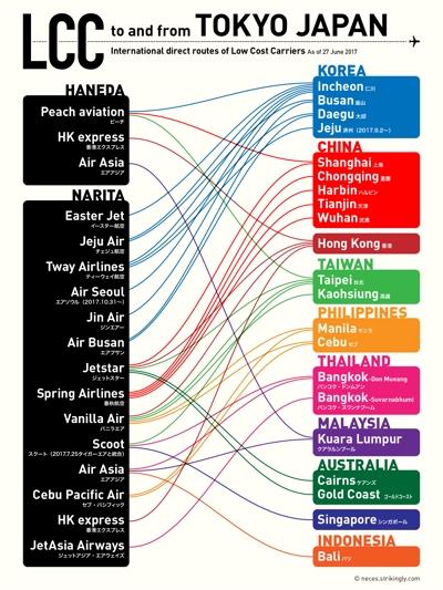 航空・運輸関連のインフォグラフィック