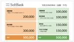 【10,000円・羅列した情報を記載!】1枚イラストのスライドを作るだけの高収入案件!への提案