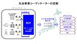 otoichiさんの「社会事業コーディネーターの役割」についてのインフォグラフィック作成への提案