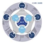 design_faroさんの「社会事業コーディネーターの役割」についてのインフォグラフィック作成への提案