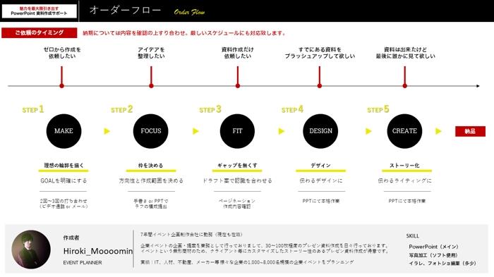 企画書営業資料を作る際の構成とデザイン