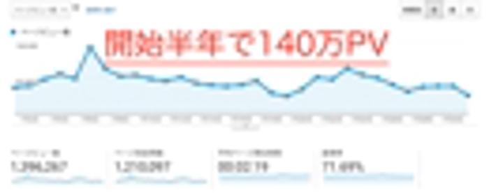 必ず効果の出るYahoo・GoogleSEO対策・検索順位上昇&成果数向上【3枠限定
